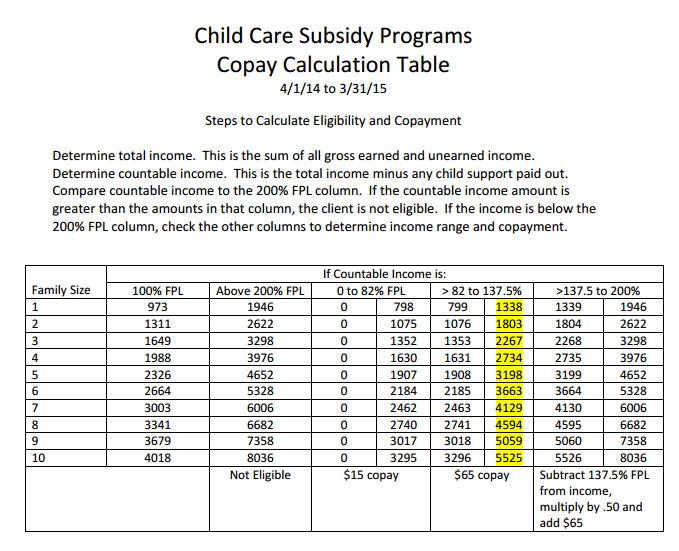 Child Care Subsidy Programs Copay Calculation Table